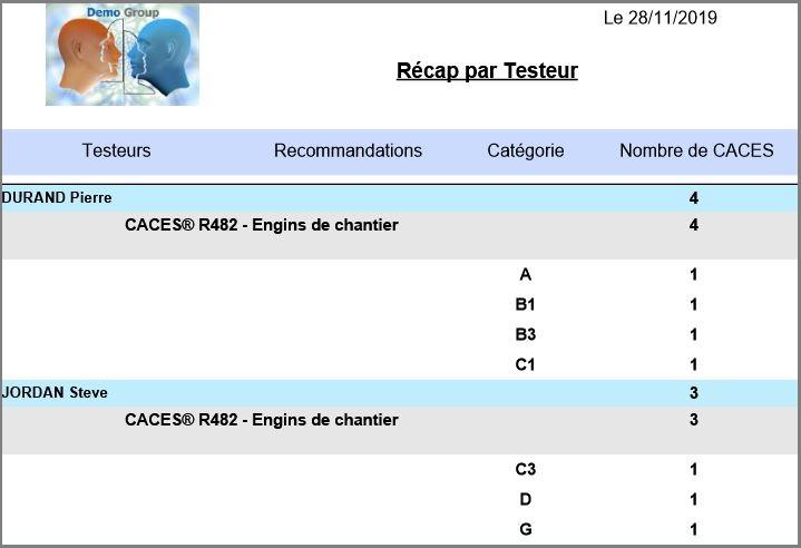 Stagiaire Récapitulatif des CACES par Testeur, par recommandation et par catégorie